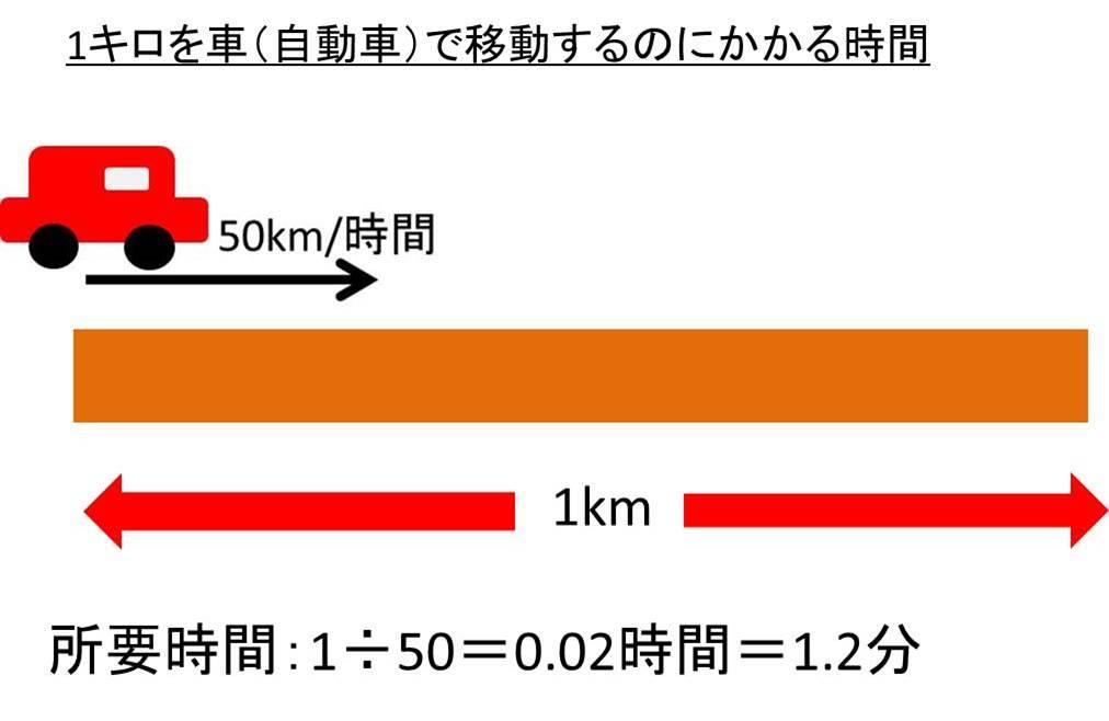 グラム 1 キロ 何