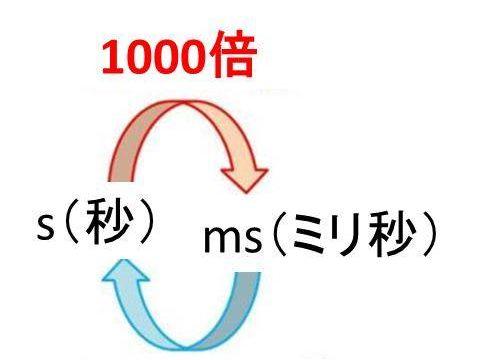 J(ジュール)とV(ボルト)の変換方法【1Jは何V?1Vは何J?】