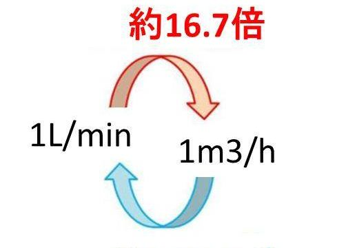 l/min(リットル毎分)とm3/min(毎分立方メートル)の換算(変換)方法【計算問題付】
