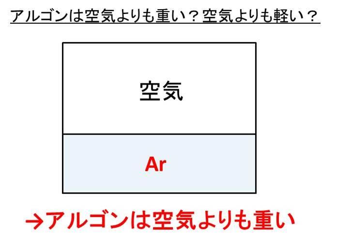 空気 元素 記号 気体の種類と元素記号の覚え方を、教えて